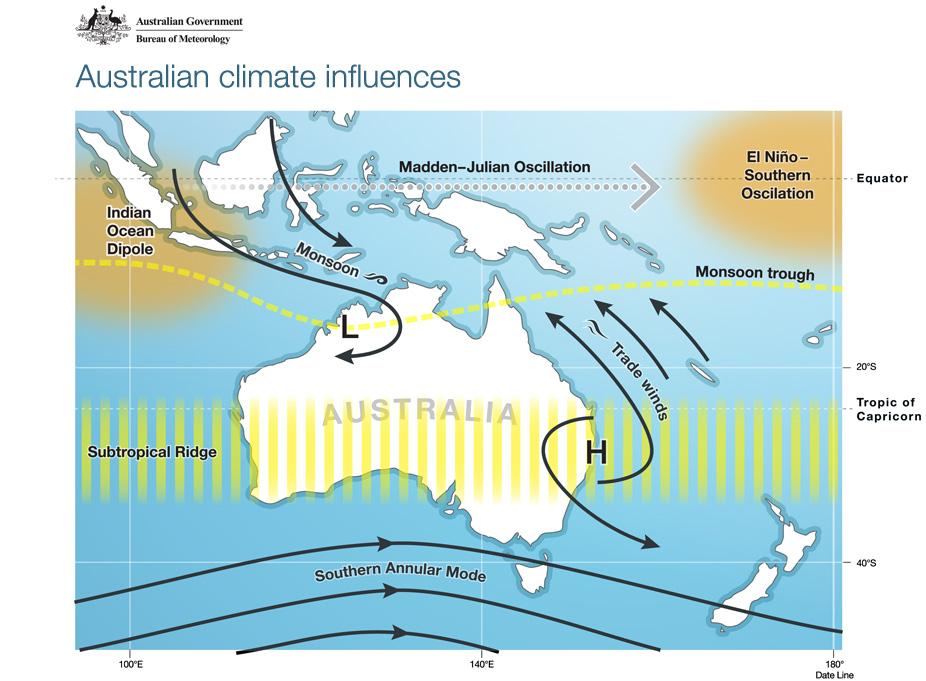 Influenta climatului